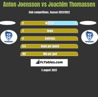 Anton Joensson vs Joachim Thomassen h2h player stats