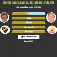 Anton Joensson vs Jonathan Lindseth h2h player stats