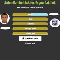 Anton Kanibołoćki vs Evgen Galchuk h2h player stats