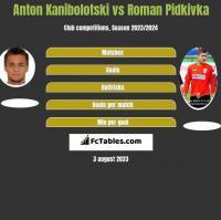 Anton Kanibołoćki vs Roman Pidkivka h2h player stats