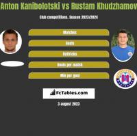 Anton Kanibołoćki vs Rustam Chudżamow h2h player stats