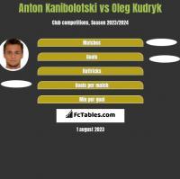 Anton Kanibołoćki vs Oleg Kudryk h2h player stats