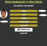 Anton Kanibolotski vs Oleg Kudryk h2h player stats