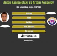 Anton Kanibołoćki vs Artem Pospelov h2h player stats