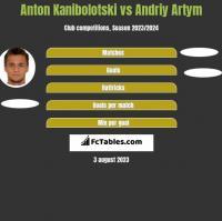 Anton Kanibołoćki vs Andriy Artym h2h player stats