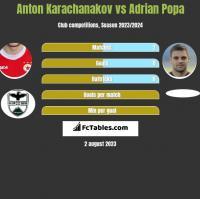 Anton Karachanakov vs Adrian Popa h2h player stats