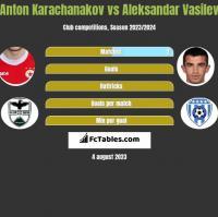 Anton Karachanakov vs Aleksandar Vasilev h2h player stats