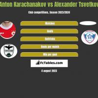Anton Karachanakov vs Alexander Tsvetkov h2h player stats