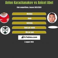 Anton Karachanakov vs Anicet Abel h2h player stats