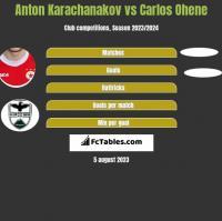 Anton Karachanakov vs Carlos Ohene h2h player stats
