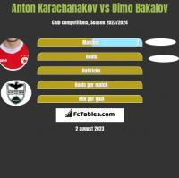 Anton Karachanakov vs Dimo Bakalov h2h player stats