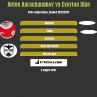 Anton Karachanakov vs Everton Dias h2h player stats