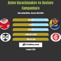 Anton Karachanakov vs Gustavo Campanharo h2h player stats