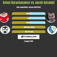 Anton Karachanakov vs Jacek Goralski h2h player stats