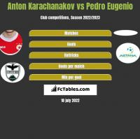 Anton Karachanakov vs Pedro Eugenio h2h player stats