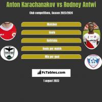 Anton Karachanakov vs Rodney Antwi h2h player stats
