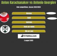 Anton Karachanakov vs Antonio Georgiev h2h player stats