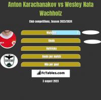 Anton Karachanakov vs Wesley Nata Wachholz h2h player stats