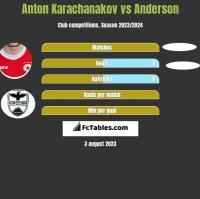 Anton Karachanakov vs Anderson h2h player stats
