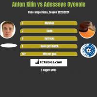 Anton Kilin vs Adessoye Oyevole h2h player stats