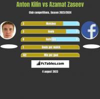 Anton Kilin vs Azamat Zaseev h2h player stats