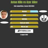 Anton Kilin vs Azer Aliev h2h player stats