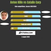 Anton Kilin vs Catalin Carp h2h player stats