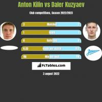 Anton Kilin vs Daler Kuzyaev h2h player stats
