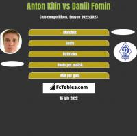 Anton Kilin vs Daniil Fomin h2h player stats