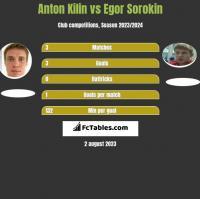Anton Kilin vs Egor Sorokin h2h player stats