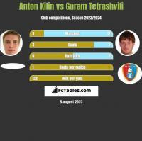 Anton Kilin vs Guram Tetrashvili h2h player stats