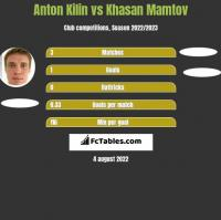 Anton Kilin vs Khasan Mamtov h2h player stats