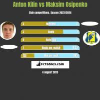 Anton Kilin vs Maksim Osipenko h2h player stats