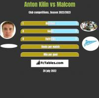 Anton Kilin vs Malcom h2h player stats
