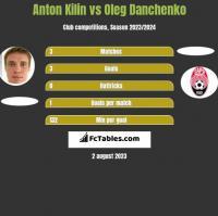 Anton Kilin vs Oleg Danchenko h2h player stats