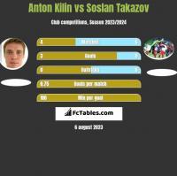 Anton Kilin vs Soslan Takazov h2h player stats