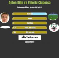 Anton Kilin vs Valeriu Ciuperca h2h player stats