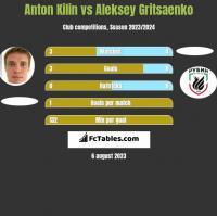 Anton Kilin vs Aleksey Gritsaenko h2h player stats