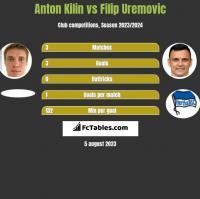 Anton Kilin vs Filip Uremovic h2h player stats