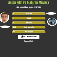 Anton Kilin vs Olabiran Muyiwa h2h player stats