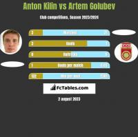 Anton Kilin vs Artem Golubev h2h player stats