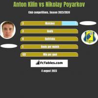 Anton Kilin vs Nikolay Poyarkov h2h player stats