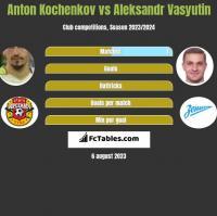 Anton Kochenkov vs Aleksandr Vasyutin h2h player stats