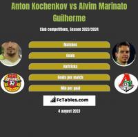 Anton Kochenkov vs Alvim Marinato Guilherme h2h player stats