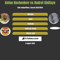 Anton Kochenkov vs Andrei Sinitsyn h2h player stats