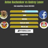 Anton Kochenkov vs Andrey Lunev h2h player stats