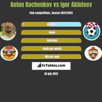 Anton Kochenkov vs Igor Akinfeev h2h player stats