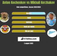 Anton Kochenkov vs Mikhail Kerzhakov h2h player stats