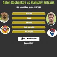 Anton Kochenkov vs Stanislav Kritsyuk h2h player stats