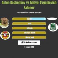 Anton Kochenkov vs Matvei Evgenievich Safonov h2h player stats
